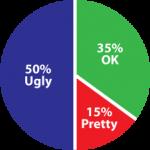 Statistics of The Ugly Bug Ball